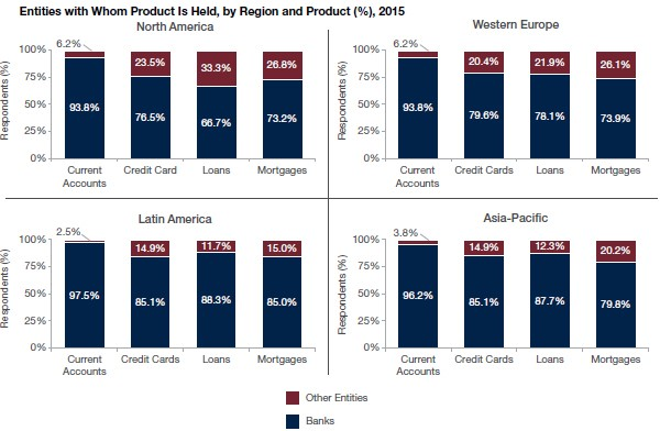 Entities with Whom Product Is Held, by Region and Product